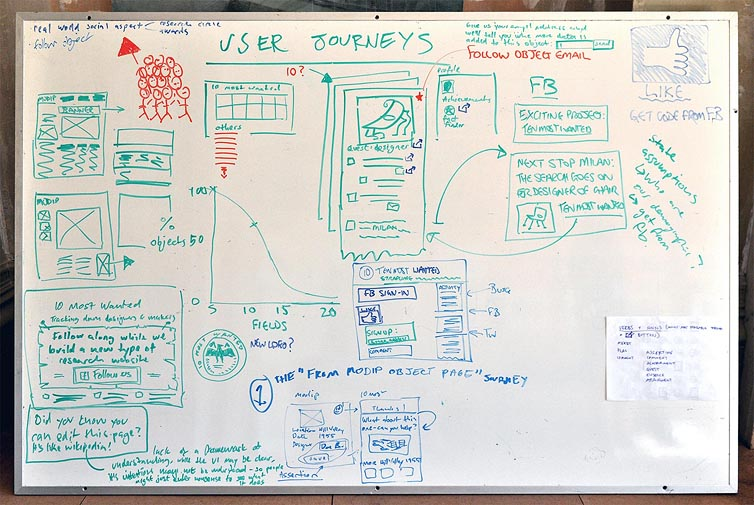 A whiteboard filled with notes, diagrams and graphs